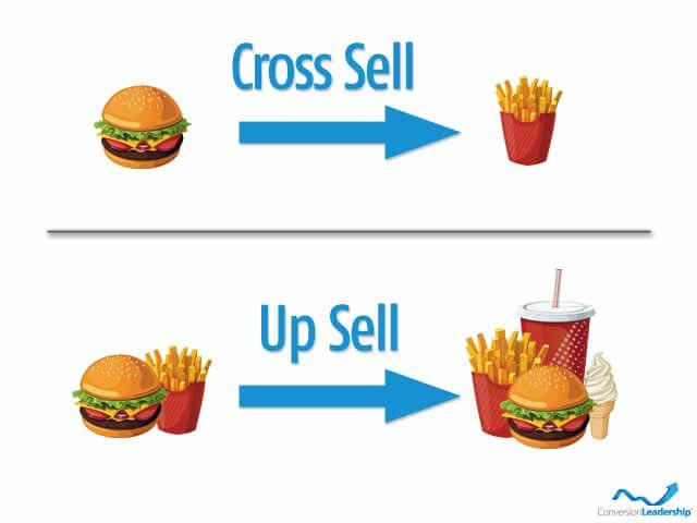 Upsell và crosssell như Mac Donald
